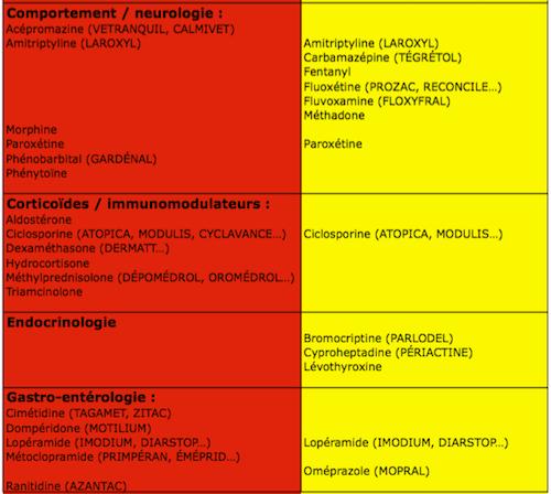 Motilium a eviter / Prednisolone dopage effets